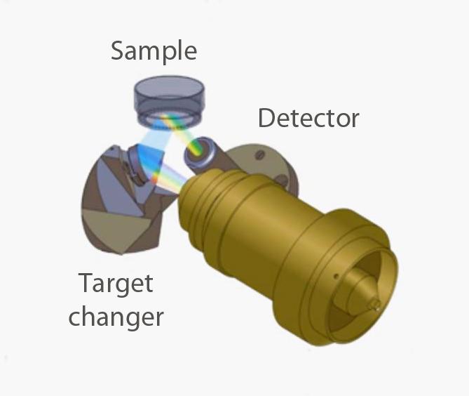 3D Cartesian Optics