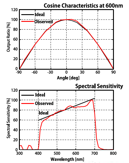 Cosine and Spectral Sensitivity