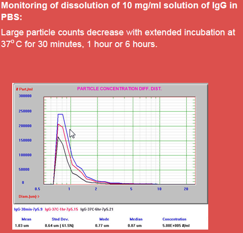 Fx-SIS Protein Aggregation Analyser Dissolution of IgG in PBS