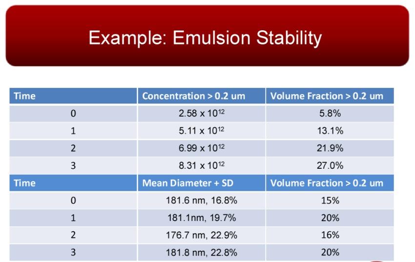 Emulsion Stability Data