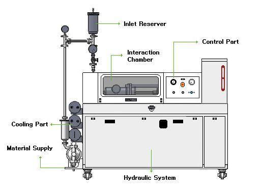 NH4000 Nanodisperser Schematic