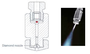 Micronization Equipment