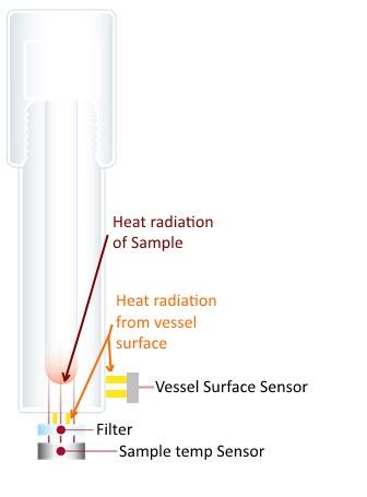 Sample & Vessel Temp Monitoring