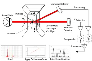 The combination of extinction and scattering is used to provide this wide dynamic range for the LE sensor.