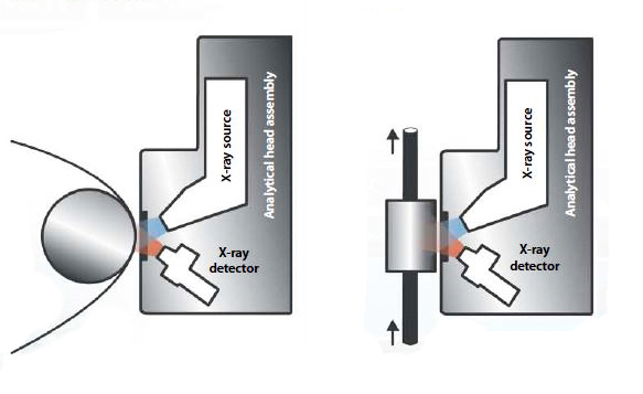 Fixed roller mount for web or coils (left) and Flow cell for liquid streams (right)