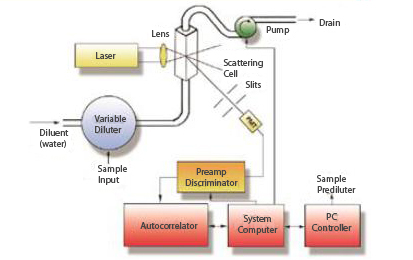 Optics/fluidics schematic